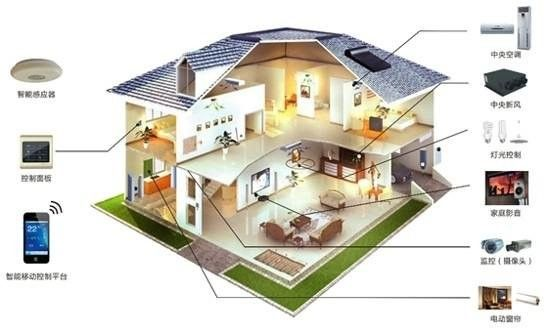中国将成为21世纪世界最大的智能家居市场